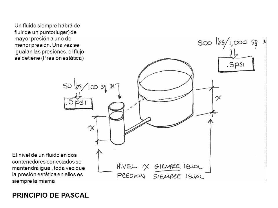 PRINCIPIO DE PASCAL El nivel de un fluido en dos contenedores conectados se mantendrá igual, toda vez que la presión estática en ellos es siempre la m