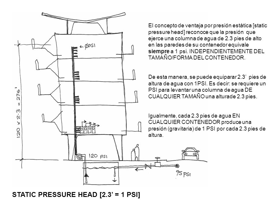 STATIC PRESSURE HEAD [2.3 = 1 PSI] El concepto de ventaja por presión estática [static pressure head] reconoce que la presión que ejerce una columna d