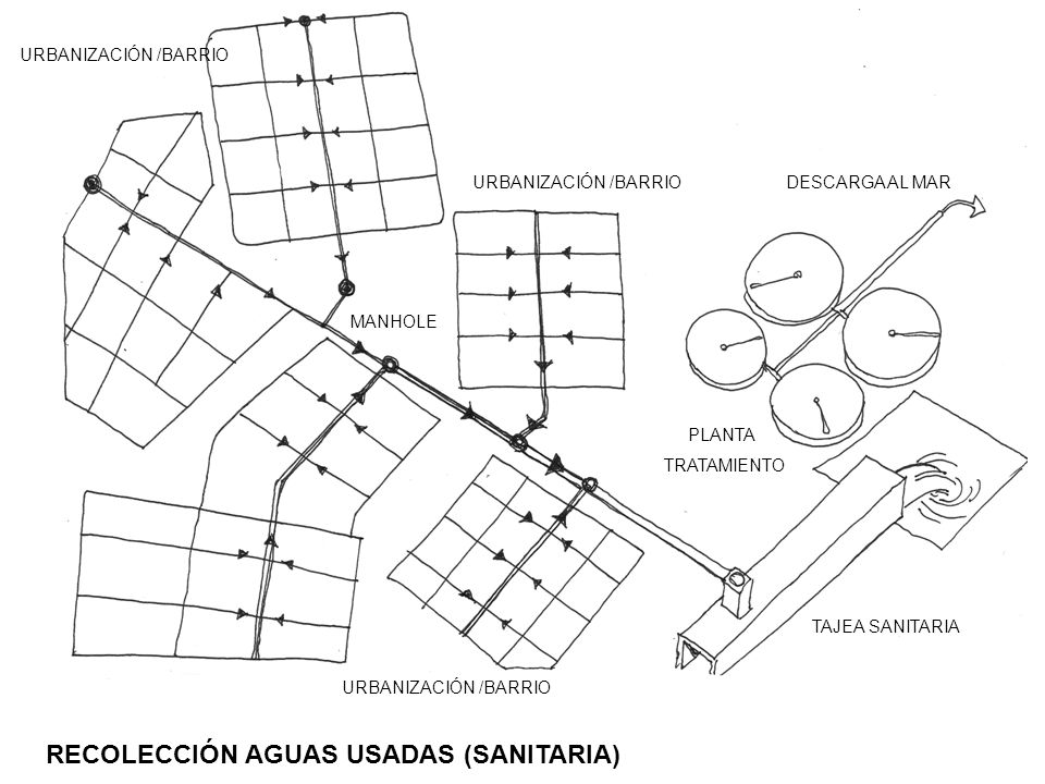 DESCARGA AL MAR PLANTA TRATAMIENTO MANHOLE TAJEA SANITARIA RECOLECCIÓN AGUAS USADAS (SANITARIA)
