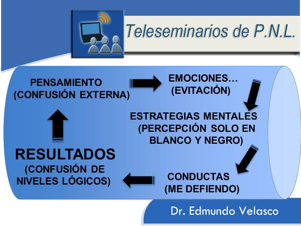 PENSAMIENTO (CONFUSIÓN EXTERNA) EMOCIONES… (EVITACIÓN) ESTRATEGIAS MENTALES (PERCEPCIÓN SOLO EN BLANCO Y NEGRO) CONDUCTAS (ME DEFIENDO) RESULTADOS (CO