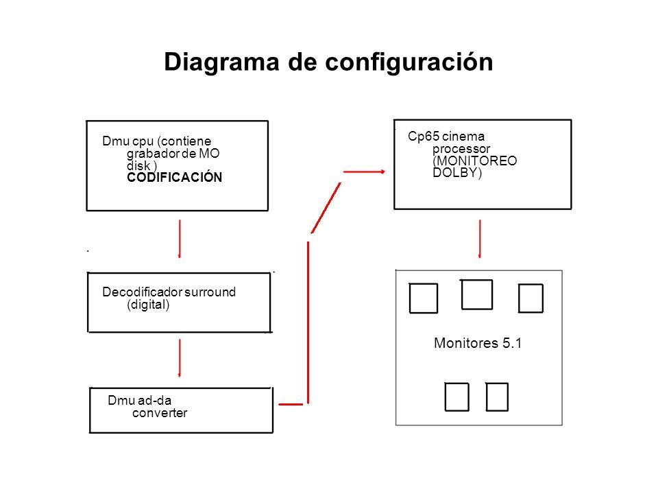 Diagrama de configuración Dmu cpu (contiene grabador de MO disk ) CODIFICACIÓN Cp65 cinema processor (MONITOREO DOLBY) Decodificador surround (digital
