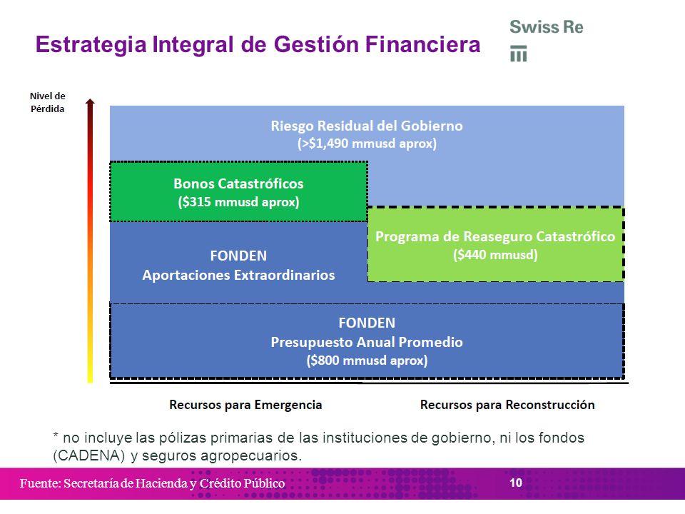 10 Estrategia Integral de Gestión Financiera Fuente: Secretaría de Hacienda y Crédito Público * no incluye las pólizas primarias de las instituciones
