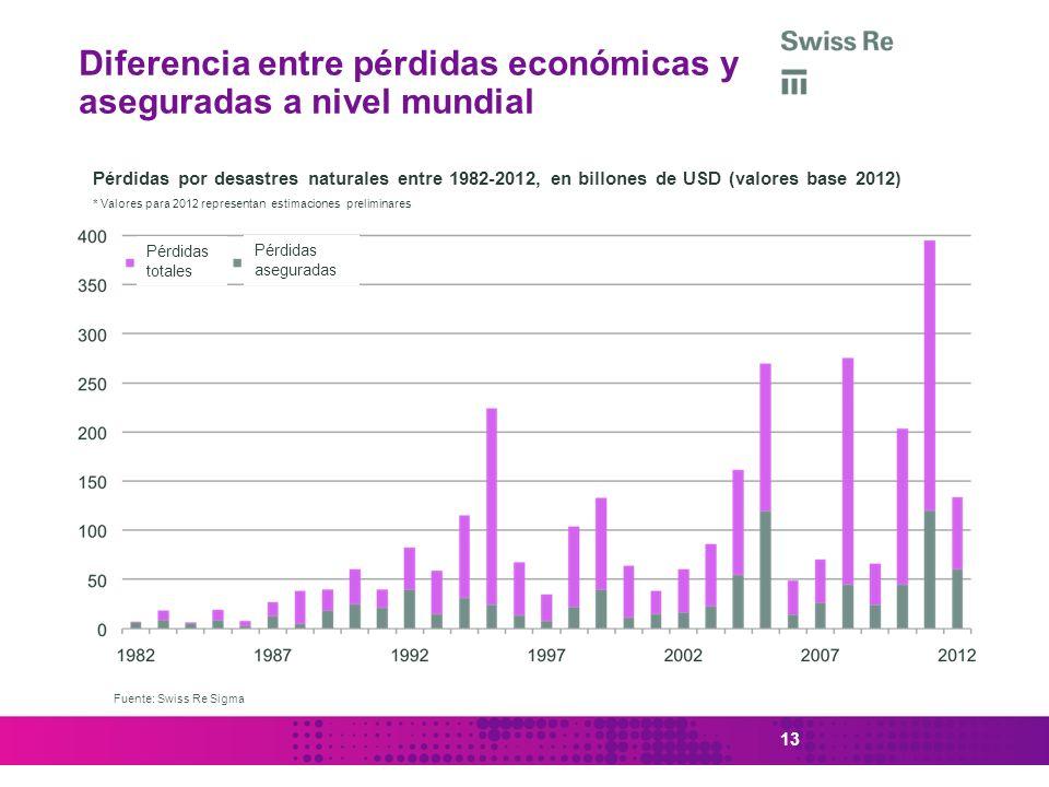 13 Diferencia entre pérdidas económicas y aseguradas a nivel mundial Pérdidas por desastres naturales entre 1982-2012, en billones de USD (valores bas