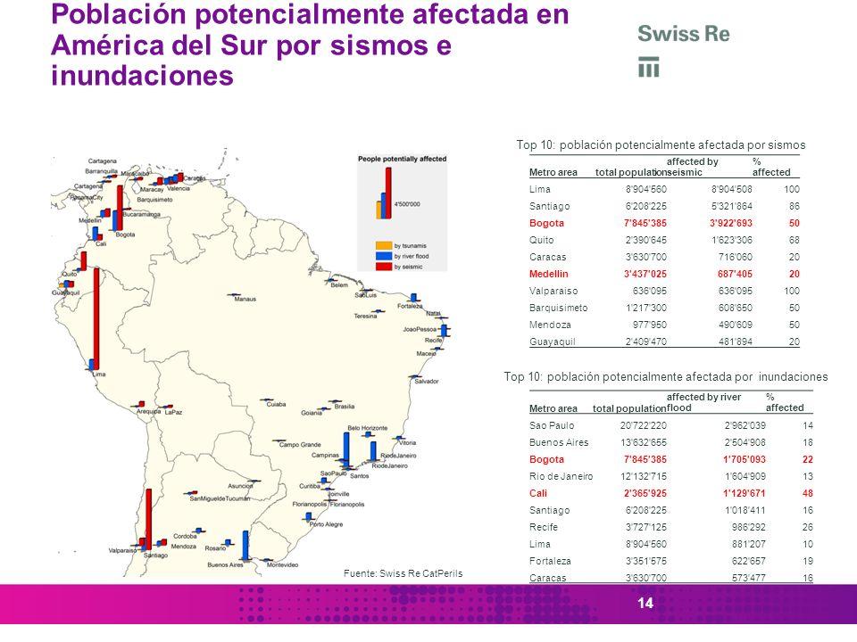 14 Población potencialmente afectada en América del Sur por sismos e inundaciones Metro areatotal population affected by seismic % affected Lima8'904'