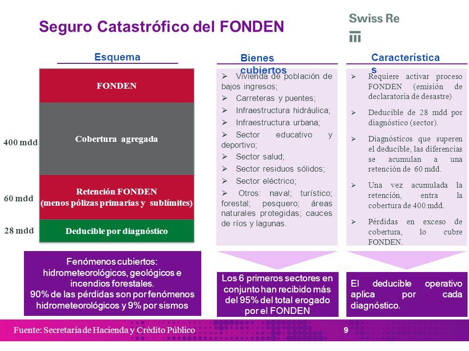 Requiere activar proceso FONDEN (emisión de declaratoria de desastre) Deducible de 28 mdd por diagnóstico (sector). Diagnósticos que superen el deduci