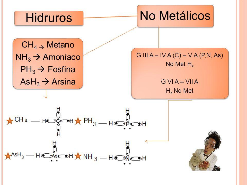 Hidruros No Metálicos G III A – IV A (C) – V A (P,N, As) No Met Hx G VI A – VII A Hx No Met CH4 Metano NH 3 Amoníaco PH 3 Fosfina AsH 3 Arsina
