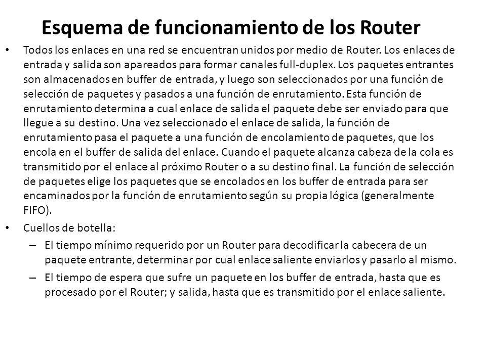Esquema de funcionamiento de los Router Todos los enlaces en una red se encuentran unidos por medio de Router. Los enlaces de entrada y salida son apa