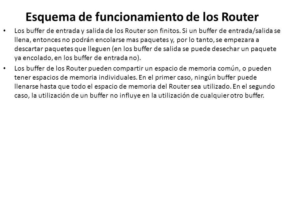 Esquema de funcionamiento de los Router Los buffer de entrada y salida de los Router son finitos. Si un buffer de entrada/salida se llena, entonces no