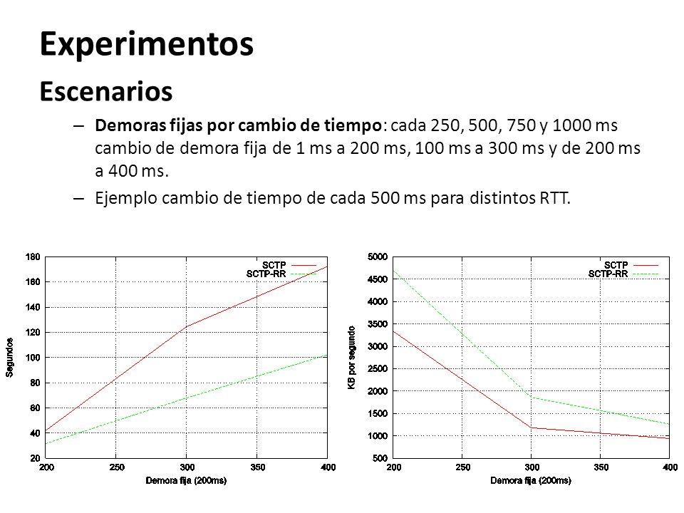 Experimentos Escenarios – Demoras fijas por cambio de tiempo: cada 250, 500, 750 y 1000 ms cambio de demora fija de 1 ms a 200 ms, 100 ms a 300 ms y d