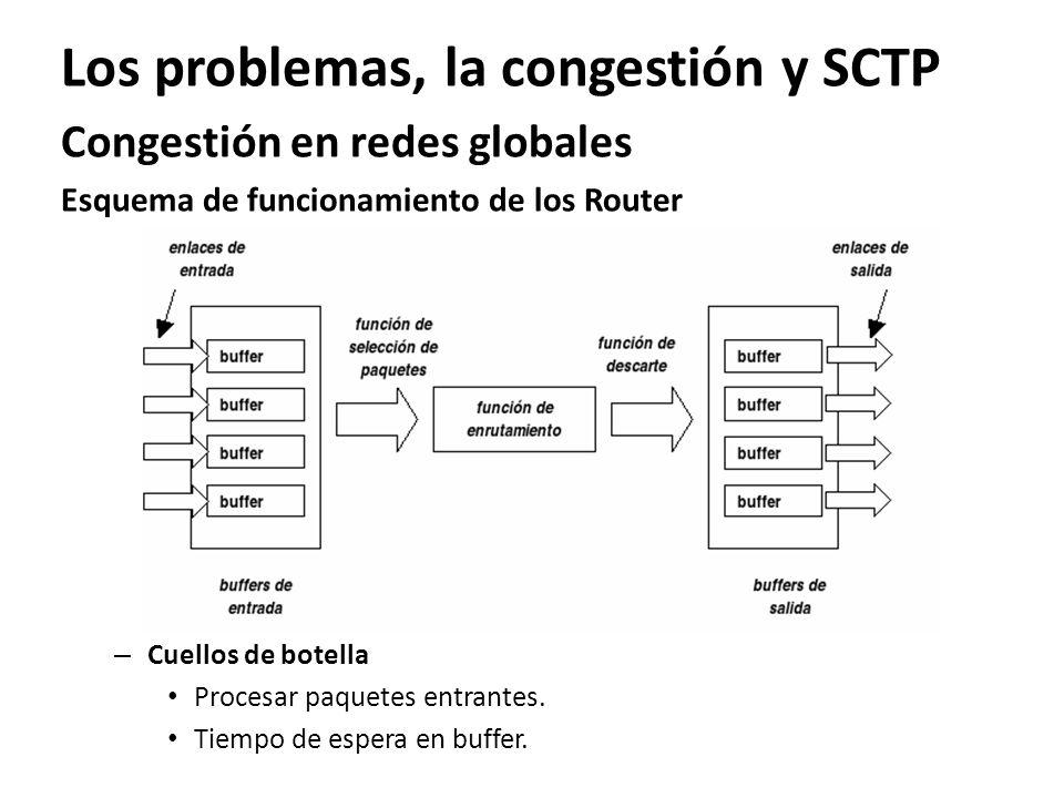 Los problemas, la congestión y SCTP Congestión en redes globales Esquema de funcionamiento de los Router – Cuellos de botella Procesar paquetes entran