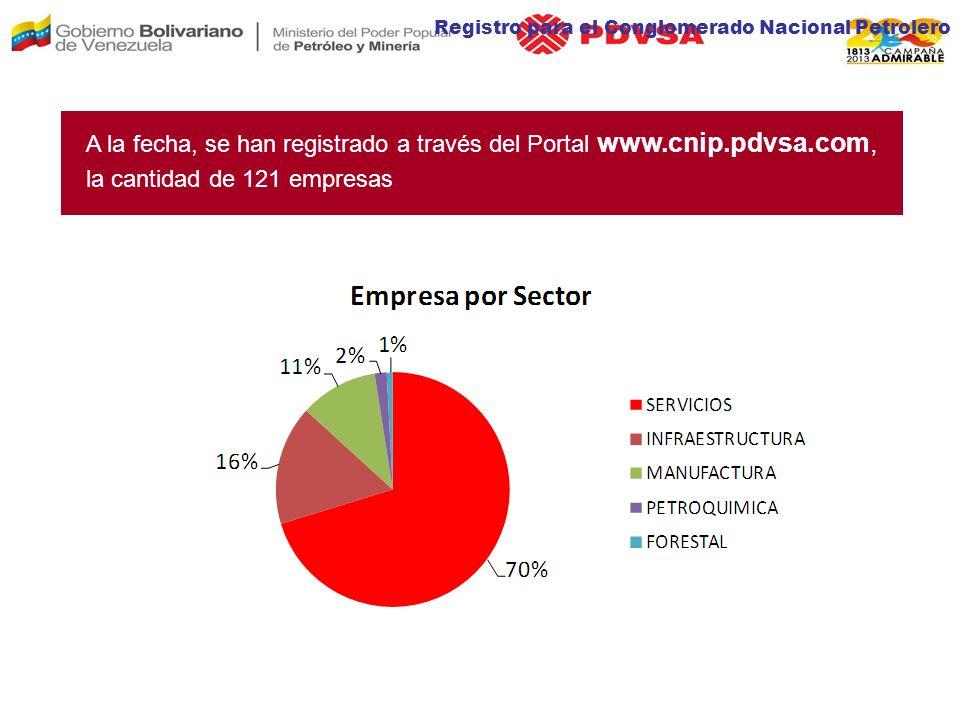 Registro para el Conglomerado Nacional Petrolero A la fecha, se han registrado a través del Portal www.cnip.pdvsa.com, la cantidad de 121 empresas