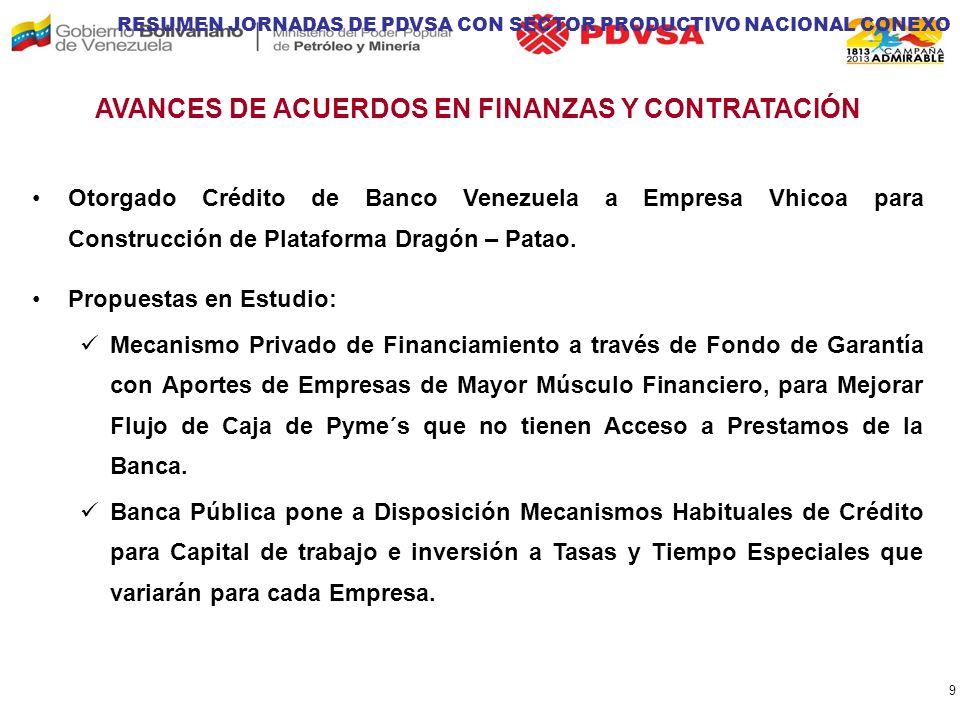 ACUERDOS FIRMADOS PDVSA - CPV MEMORANDO DE ENTENDIMIENTO (MDE) PARA PROMOVER CREACIÓN DE ASOCIACIONES O CONGLOMERADOS QUE PARTICIPAN EN LA CONSTRUCCIÓN DE LA PLATAFORMA DRAGÓN – PATAO.