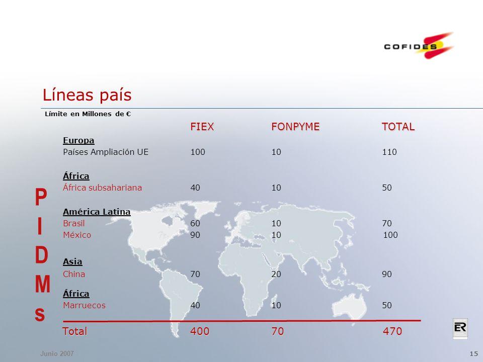 Junio 2007 15 Líneas país Límite en Millones de FIEXFONPYMETOTAL Europa Países Ampliación UE10010110 África África subsahariana401050 América Latina Brasil601070 México9010100 Asia China702090 África Marruecos401050 Total40070470 Total40070470 PIDMsPIDMs