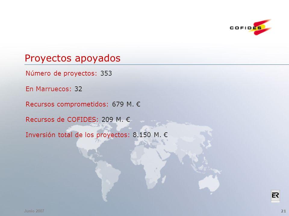 Junio 2007 21 Proyectos apoyados Número de proyectos: 353 En Marruecos: 32 Recursos comprometidos: 679 M. Recursos de COFIDES: 209 M. Inversión total