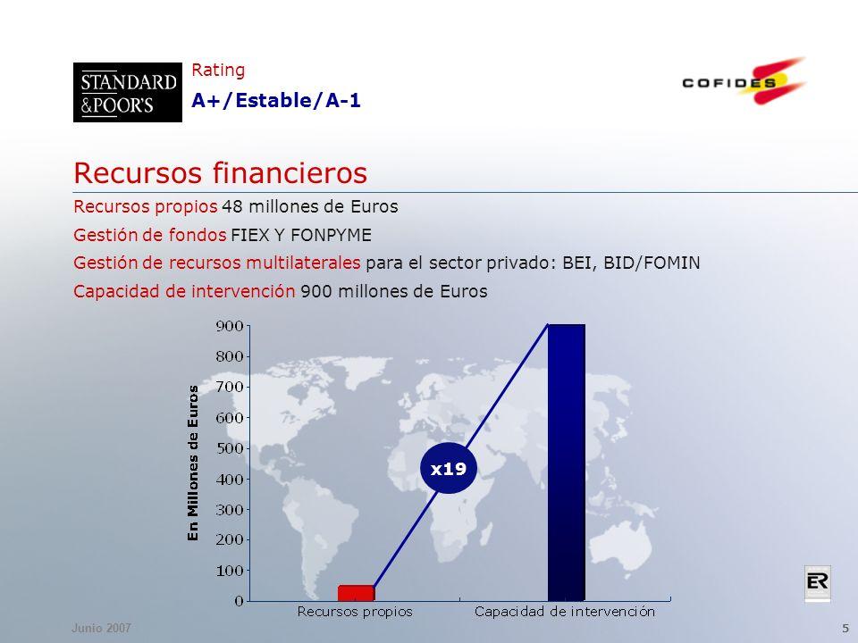 Junio 2007 5 Recursos financieros Recursos propios 48 millones de Euros Gestión de fondos FIEX Y FONPYME Gestión de recursos multilaterales para el sector privado: BEI, BID/FOMIN Capacidad de intervención 900 millones de Euros Rating A+/Estable/A-1 x19