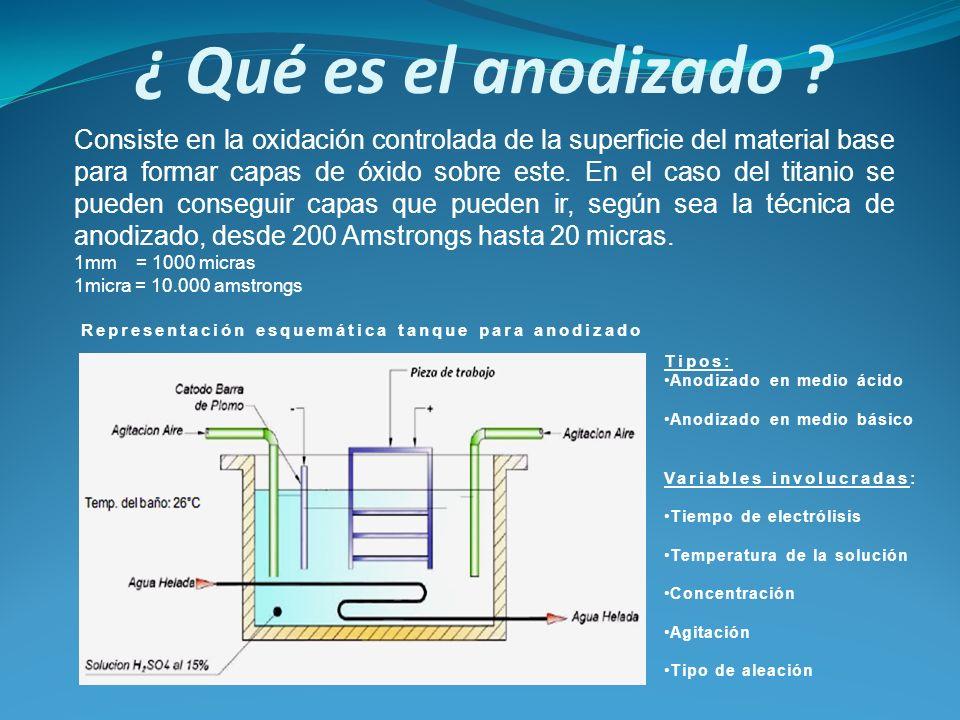 ¿ Qué es el anodizado ? Definicion Esquema de celda Variables Ejmp. gráficos de aplicaciones Consiste en la oxidación controlada de la superficie del