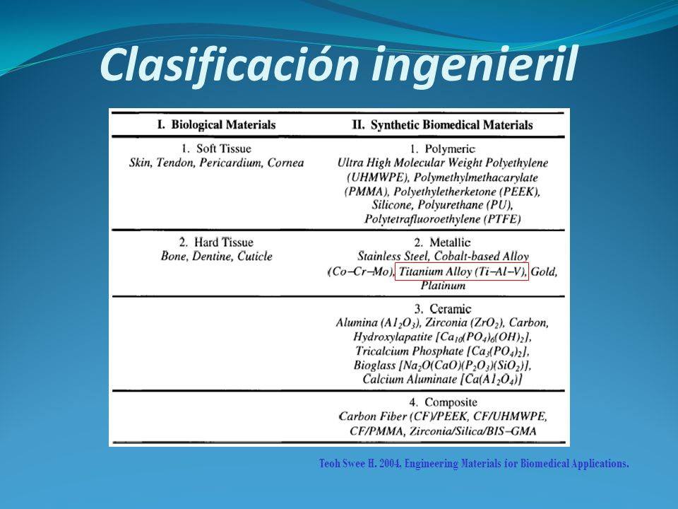 Teoh Swee H. 2004, Engineering Materials for Biomedical Applications. Clasificación ingenieril
