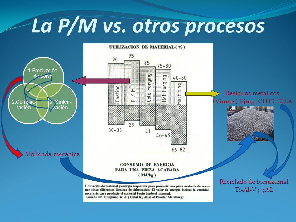 La P/M vs. otros procesos Residuos metálicos (Virutas) Ejmp. CITEC-ULA Molienda mecánica Reciclado de biomaterial Ti-Al-V ; 316L