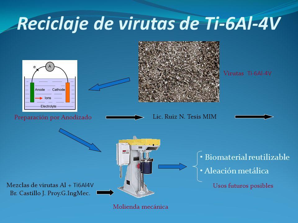 Reciclaje de virutas de Ti-6Al-4V Preparación por Anodizado Molienda mecánica Usos futuros posibles Biomaterial reutilizable Aleación metálica Lic. Ru