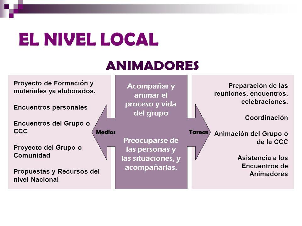 Preparación de las reuniones, encuentros, celebraciones. Coordinación Animación del Grupo o de la CCC Asistencia a los Encuentros de Animadores Proyec
