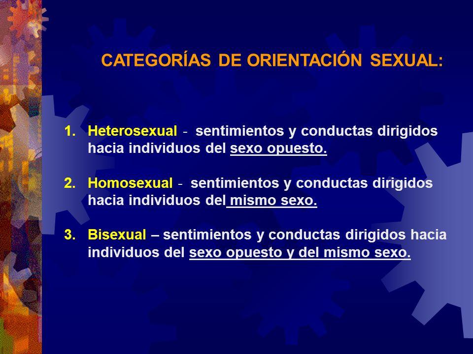 CATEGORÍAS DE ORIENTACIÓN SEXUAL: 1.Heterosexual - sentimientos y conductas dirigidos hacia individuos del sexo opuesto. 2.Homosexual - sentimientos y