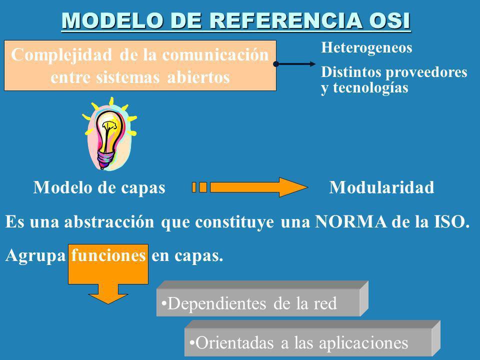MODELO DE REFERENCIA OSI Modelo de capas Modularidad Es una abstracción que constituye una NORMA de la ISO. Agrupa funciones en capas. Dependientes de