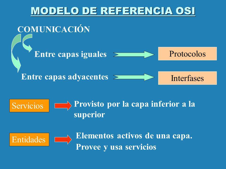 MODELO DE REFERENCIA OSI Protocolos COMUNICACIÓN Entre capas iguales Entre capas adyacentes Interfases Servicios Provisto por la capa inferior a la su
