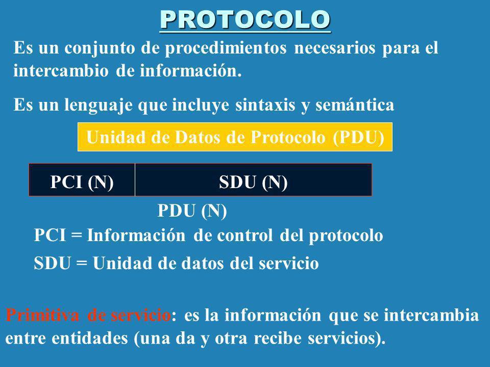 PROTOCOLO Es un conjunto de procedimientos necesarios para el intercambio de información. Es un lenguaje que incluye sintaxis y semántica Unidad de Da