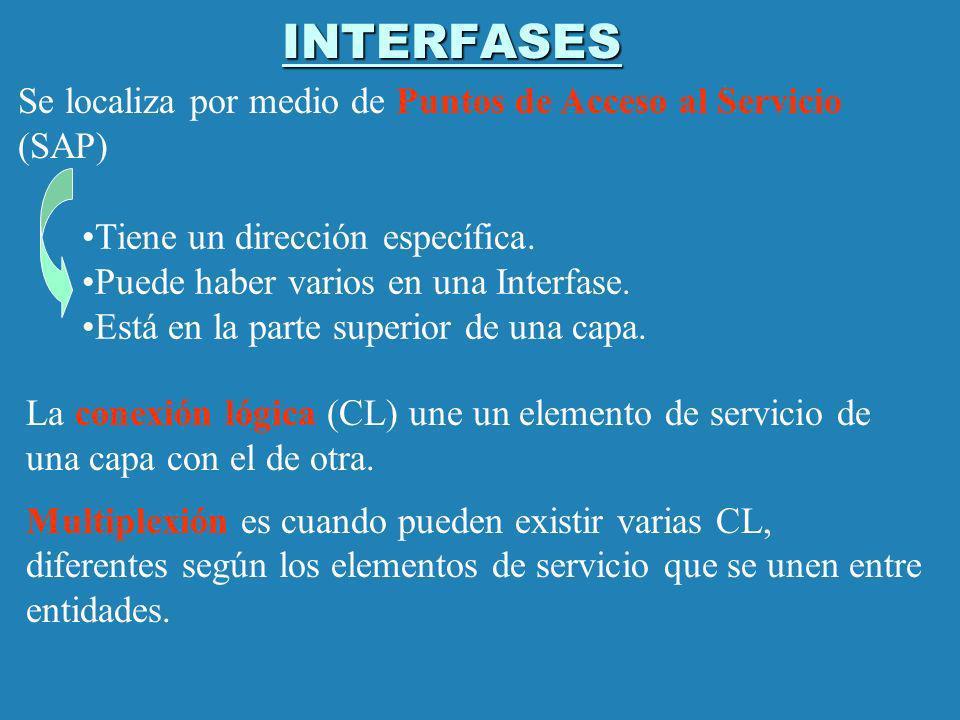 INTERFASES Se localiza por medio de Puntos de Acceso al Servicio (SAP) Tiene un dirección específica. Puede haber varios en una Interfase. Está en la