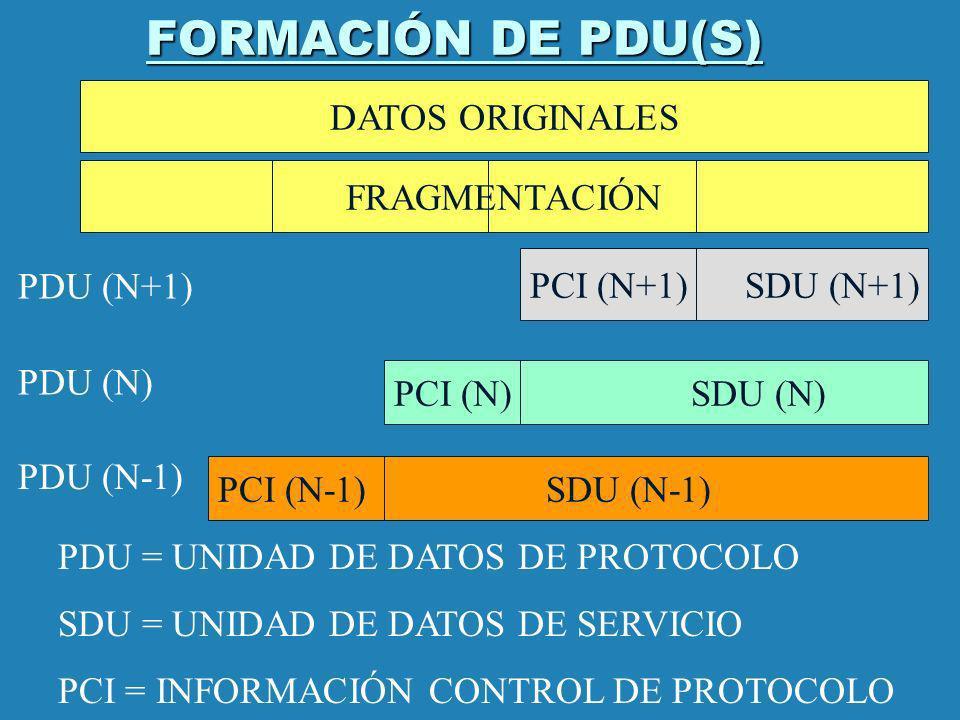 FORMACIÓN DE PDU(S) PCI (N-1) SDU (N-1) PCI (N) SDU (N) PCI (N+1) SDU (N+1) PDU (N+1) PDU (N) PDU (N-1) PDU = UNIDAD DE DATOS DE PROTOCOLO SDU = UNIDA