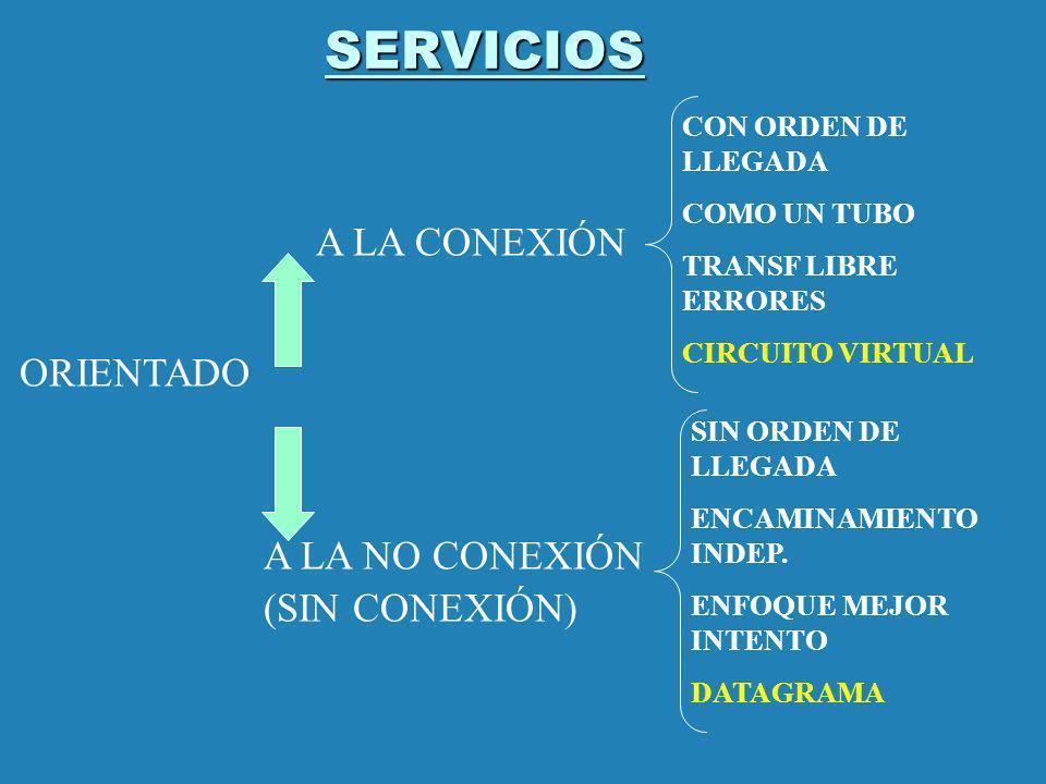 SERVICIOS ORIENTADO A LA CONEXIÓN A LA NO CONEXIÓN (SIN CONEXIÓN) CON ORDEN DE LLEGADA COMO UN TUBO TRANSF LIBRE ERRORES CIRCUITO VIRTUAL SIN ORDEN DE