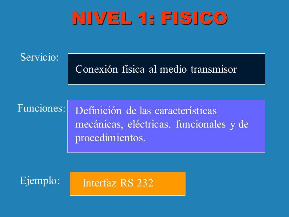 NIVEL 1: FISICO Servicio: Funciones: Ejemplo: Conexión física al medio transmisor Definición de las características mecánicas, eléctricas, funcionales