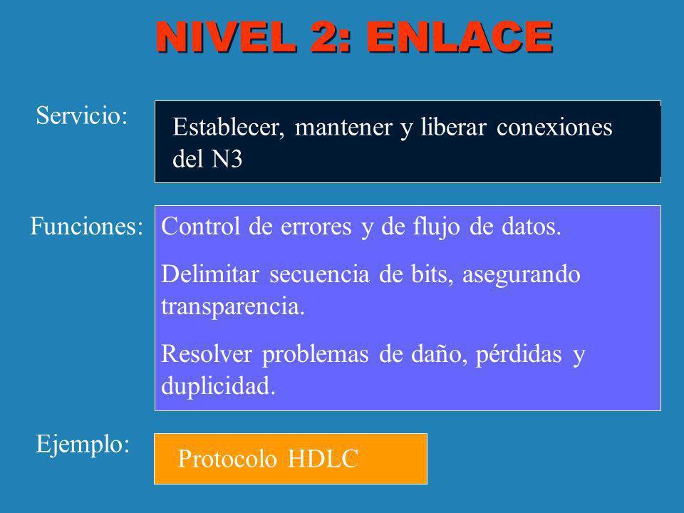 NIVEL 2: ENLACE Servicio: Funciones: Ejemplo: Establecer, mantener y liberar conexiones del N3 Control de errores y de flujo de datos. Delimitar secue