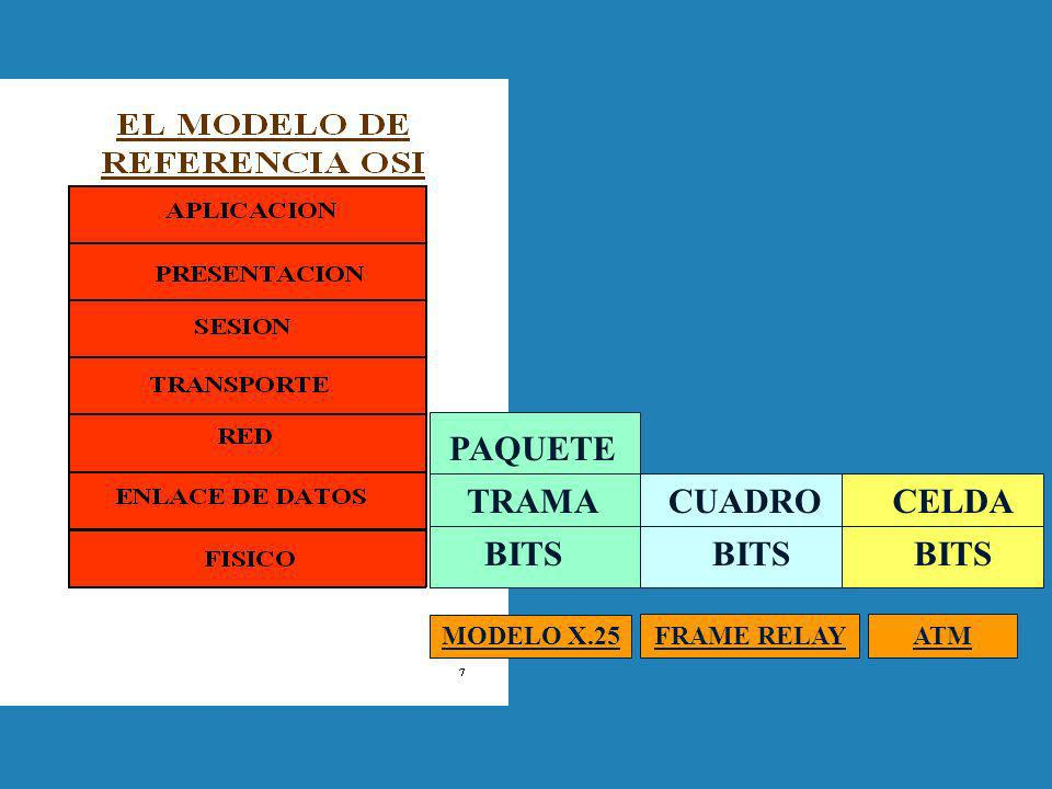 MODELO X.25 FRAME RELAY BITS TRAMA PAQUETE BITS CUADRO ATM BITS CELDA