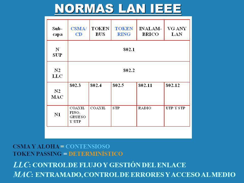 NORMAS LAN IEEE CSMA Y ALOHA = CONTENSIOSO TOKEN PASSING = DETERMINÍSTICO LLC : CONTROL DE FLUJO Y GESTIÓN DEL ENLACE MAC : ENTRAMADO, CONTROL DE ERRO