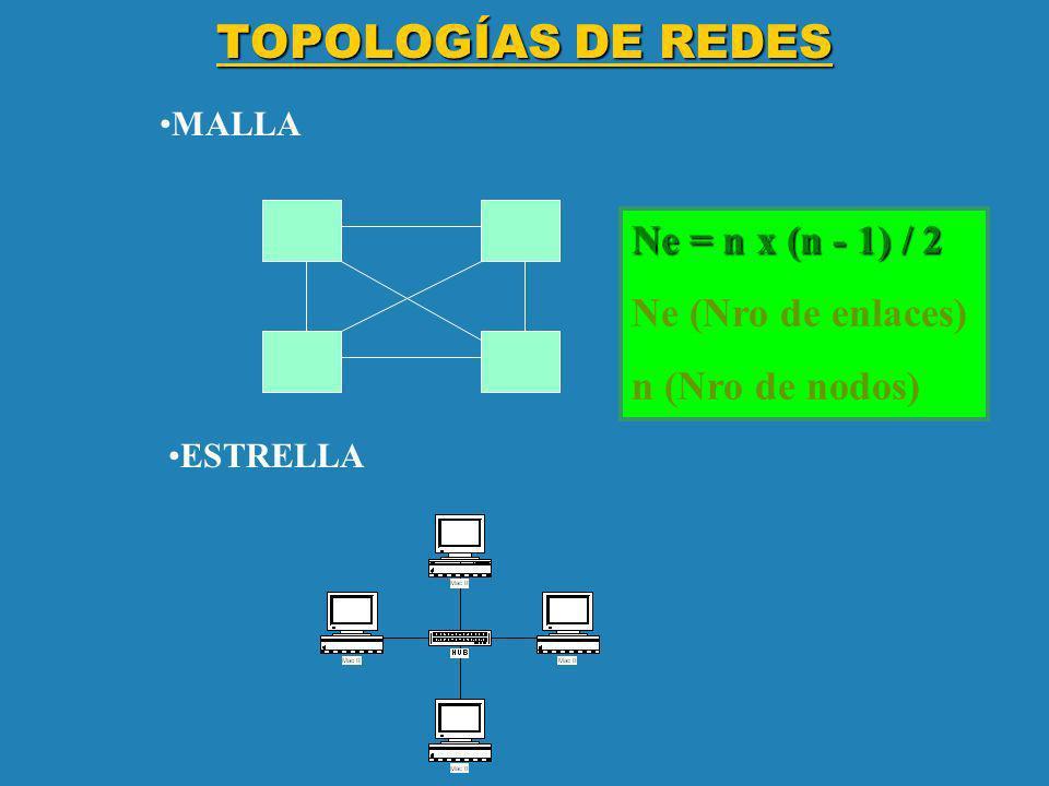 TOPOLOGÍAS DE REDES MALLA Ne = n x (n - 1) / 2 Ne (Nro de enlaces) n (Nro de nodos) ESTRELLA