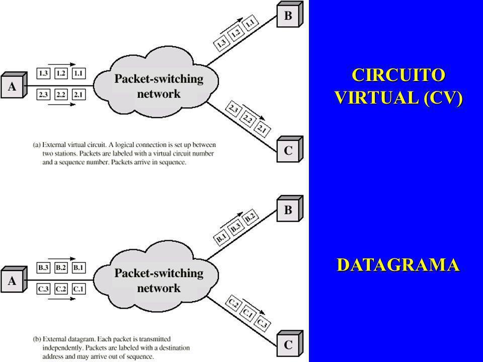 CIRCUITO VIRTUAL (CV) DATAGRAMA