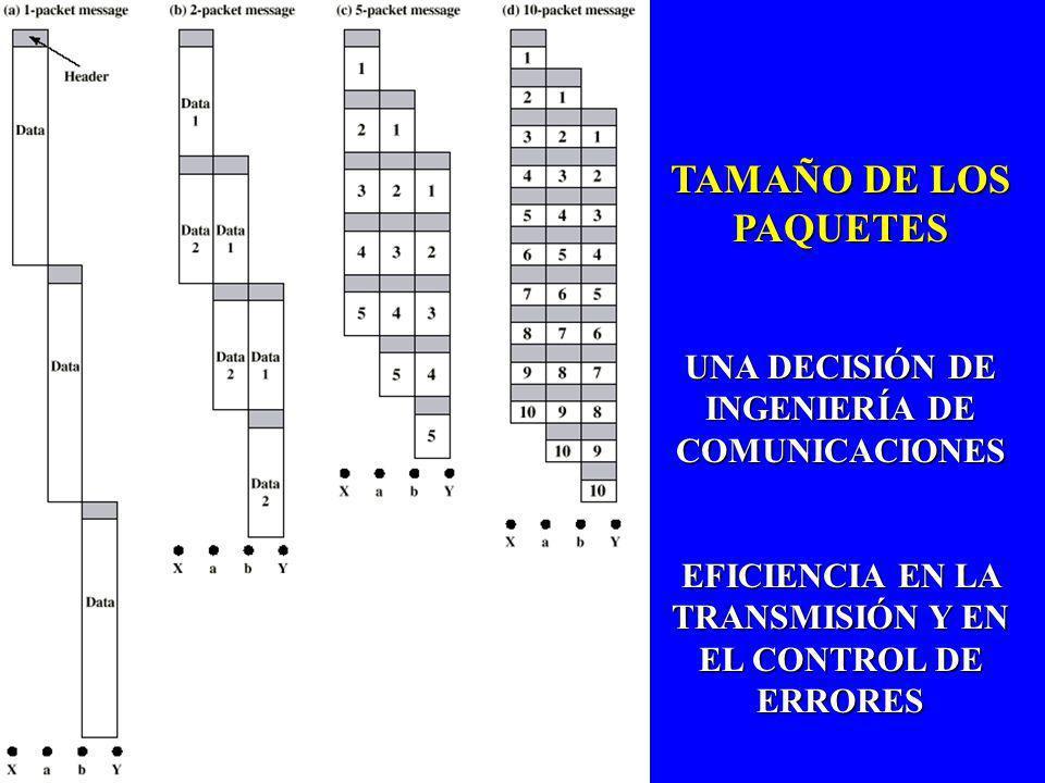 TAMAÑO DE LOS PAQUETES UNA DECISIÓN DE INGENIERÍA DE COMUNICACIONES EFICIENCIA EN LA TRANSMISIÓN Y EN EL CONTROL DE ERRORES