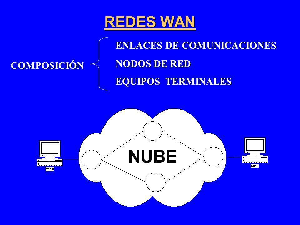 REDES WAN COMPOSICIÓN ENLACES DE COMUNICACIONES NODOS DE RED EQUIPOS TERMINALES