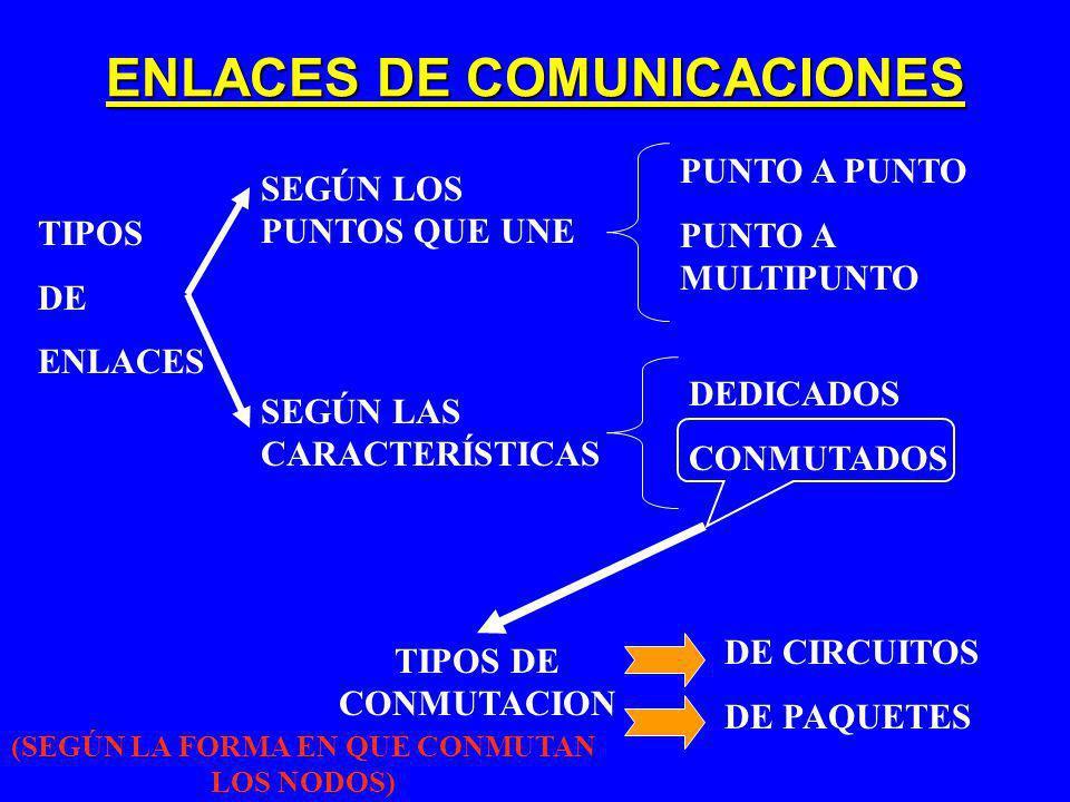 ENLACES DE COMUNICACIONES TIPOS DE ENLACES SEGÚN LOS PUNTOS QUE UNE SEGÚN LAS CARACTERÍSTICAS PUNTO A PUNTO PUNTO A MULTIPUNTO DEDICADOS CONMUTADOS DE