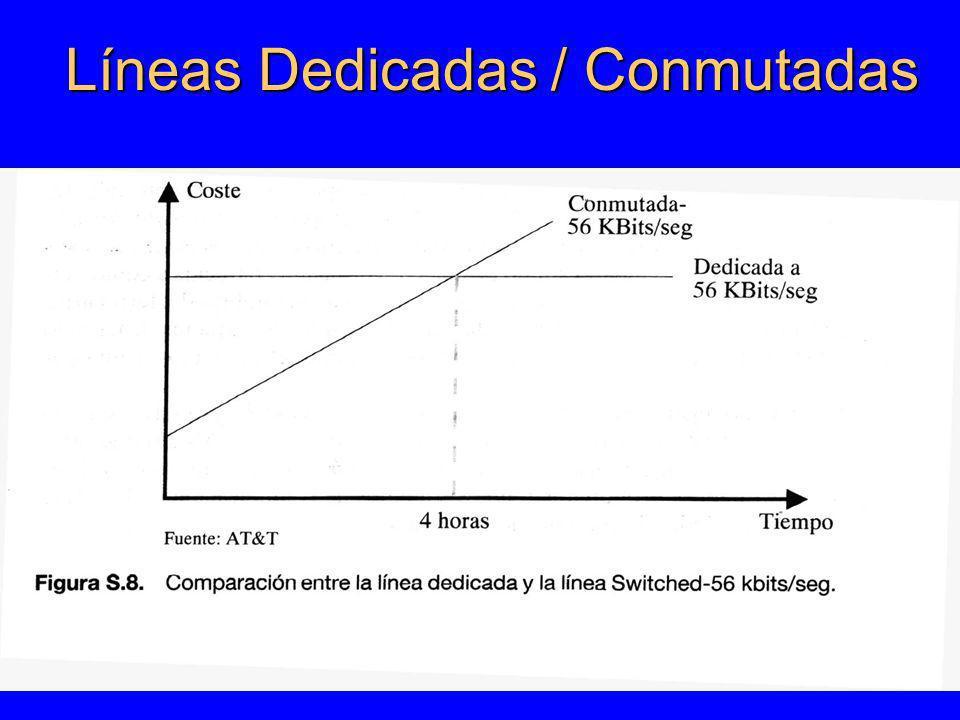 TIPOS DE CONMUTACIÓN DE CIRCUITOSDE PAQUETES (DATAGRAMAS) DE PAQUETES (CIRCUITOS VIRTUALES) CONEXIÓN FÍSICA (CONCEPTO) CONEXIÓN LÓGICA TRANSMISIÓN CONTINUATRANSMISIÓN PAQ USO EFICIENTE PARA VOZ, INEFICIENTE PARA DATOS USO EFICIENTE PARA DATOS, INEFICIENTE PARA VOZ MANTIENE EL ORDEN DE LOS DATOS TX NO MANTIENE EL ORDEN DE LOS DATOS TX MANTIENE EL ORDEN DE LOS DATOS TX SE COBRA POR TIEMPO Y DISTANCIA SE COBRA POR CANTIDAD DE PAQ Y TIEMPO.