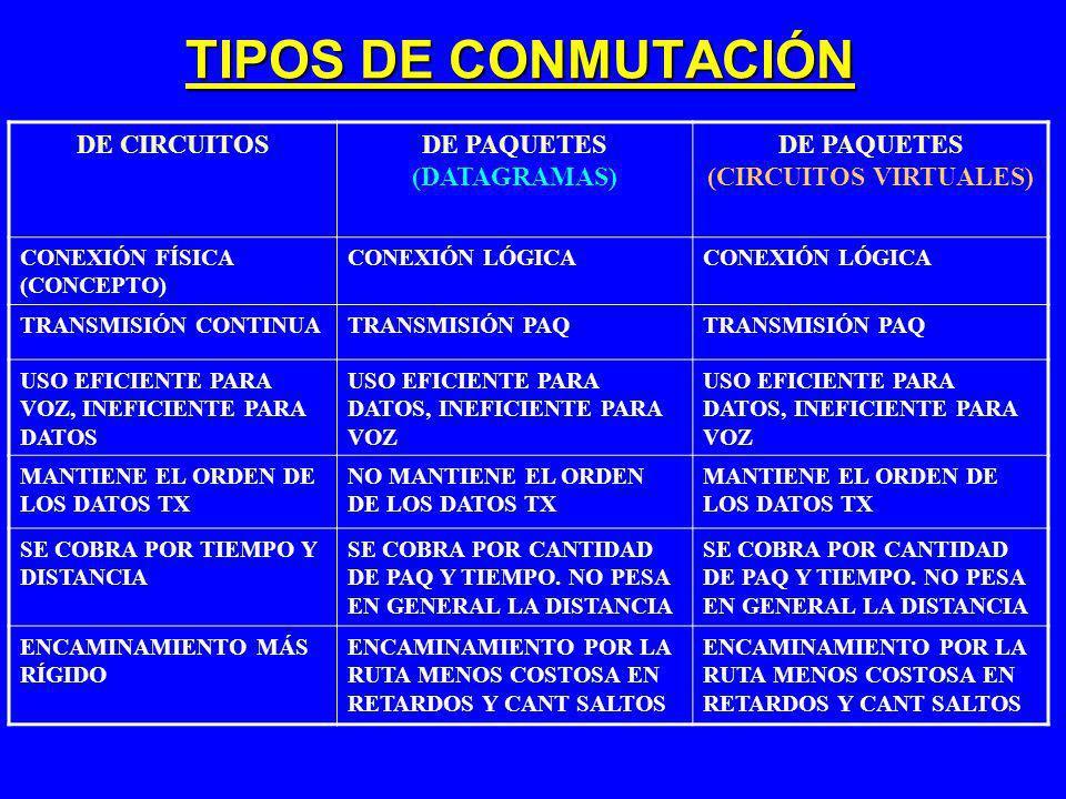 TIPOS DE CONMUTACIÓN DE CIRCUITOSDE PAQUETES (DATAGRAMAS) DE PAQUETES (CIRCUITOS VIRTUALES) RUTA DEDICADARUTA NO DEDICADA MSJ NO SE ALMACENAPAQ SE PUEDEN ALMACENAR HASTA SU ENVÍO PAQ SE ALMACENAN HASTA SU ENVÍO RUTA SE ESTABLECE PREVIAMENTE PARA TODA LA TRANSMISIÓN RUTA SE ESTABLECE PARA CADA PAQ RUTA SE ESTABLECE PARA TODA LA TRANSMISIÓN RETARDO DE ESTABLECIMIENTO RETARDO DE TX DE PAQRETARDO DE ESTABLECIMIENTO Y DE TX DE PAQ ANCHO DE BANDA FIJOUSO DINÁMICO DEL ANCHO DE BANDA LA CONGESTIÓN BLOQUEA EL ESTABLECIMIENTO, NO RETARDO EN LA TRANSMISIÓN ESTABLECIDA LA CONGESTIÓN AUMENTA EL RETARDO DE PAQ LA CONGESTIÓN BLOQUEA EL ESTABLECIMIENTO Y AUMENTA EL RETARDO DE PAQ