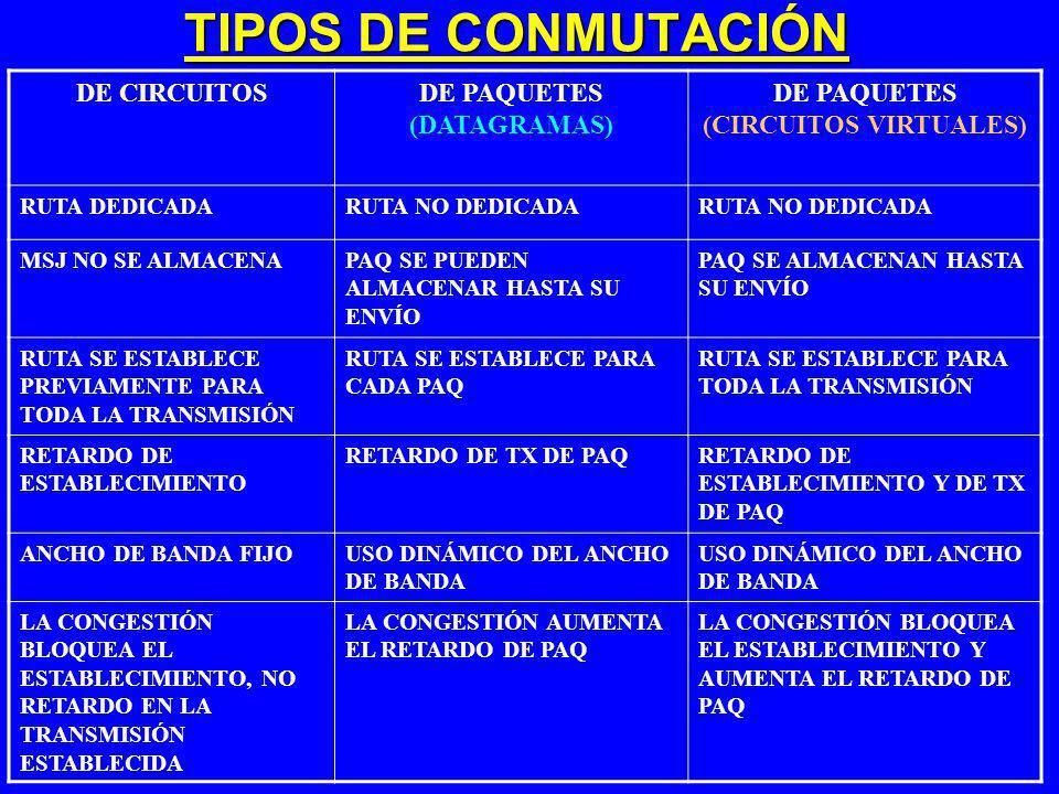 TIPOS DE CONMUTACIÓN DE CIRCUITOSDE PAQUETES (DATAGRAMAS) DE PAQUETES (CIRCUITOS VIRTUALES) RUTA DEDICADARUTA NO DEDICADA MSJ NO SE ALMACENAPAQ SE PUE
