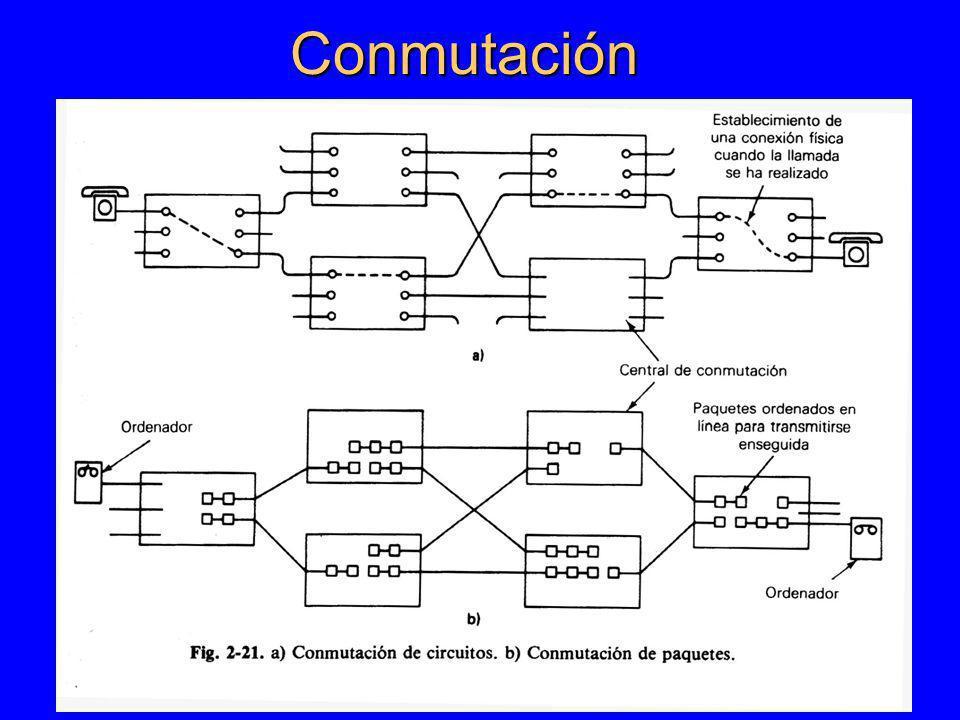 Conmutación