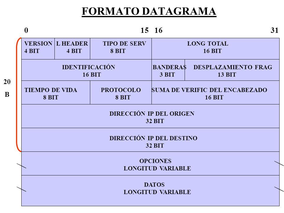 FORMATO DATAGRAMA 0 15 16 31 VERSION L HEADER TIPO DE SERV LONG TOTAL 4 BIT 4 BIT 8 BIT 16 BIT IDENTIFICACIÓN BANDERAS DESPLAZAMIENTO FRAG 16 BIT 3 BI