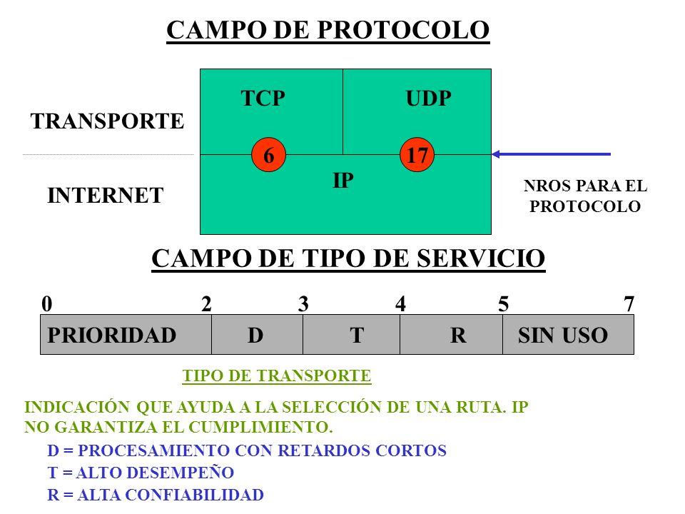 CAMPO DE PROTOCOLO TCP UDP IP 617 TRANSPORTE INTERNET NROS PARA EL PROTOCOLO CAMPO DE TIPO DE SERVICIO PRIORIDAD D T R SIN USO 0 2 3 4 5 7 D = PROCESA