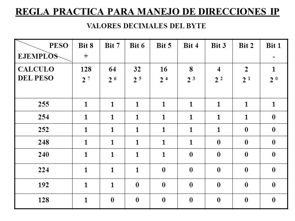 REGLA PRACTICA PARA MANEJO DE DIRECCIONES IP VALORES DECIMALES DEL BYTE PESO EJEMPLOS Bit 8 + Bit 7Bit 6Bit 5Bit 4Bit 3Bit 2Bit 1 - CALCULO DEL PESO 1