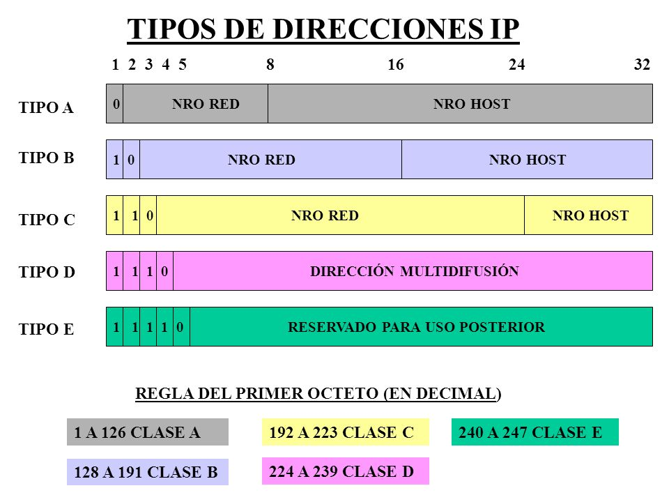 TIPOS DE DIRECCIONES IP 0 NRO RED NRO HOST 1 2 3 4 5 8 16 24 32 1 0 NRO RED NRO HOST 1 1 0 NRO RED NRO HOST 1 1 1 0 DIRECCIÓN MULTIDIFUSIÓN 1 1 1 1 0