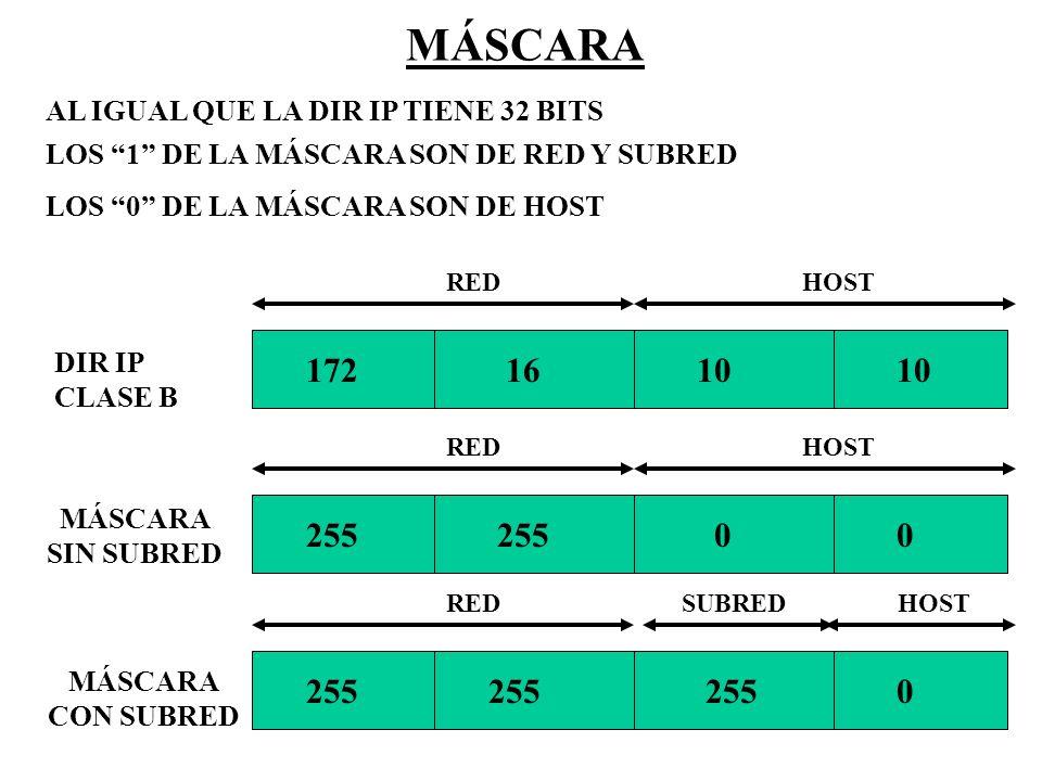 MÁSCARA DIR IP CLASE B 172 16 10 10 REDHOST 255 255 0 0 REDHOST 255 255 255 0 REDHOSTSUBRED MÁSCARA SIN SUBRED MÁSCARA CON SUBRED LOS 1 DE LA MÁSCARA
