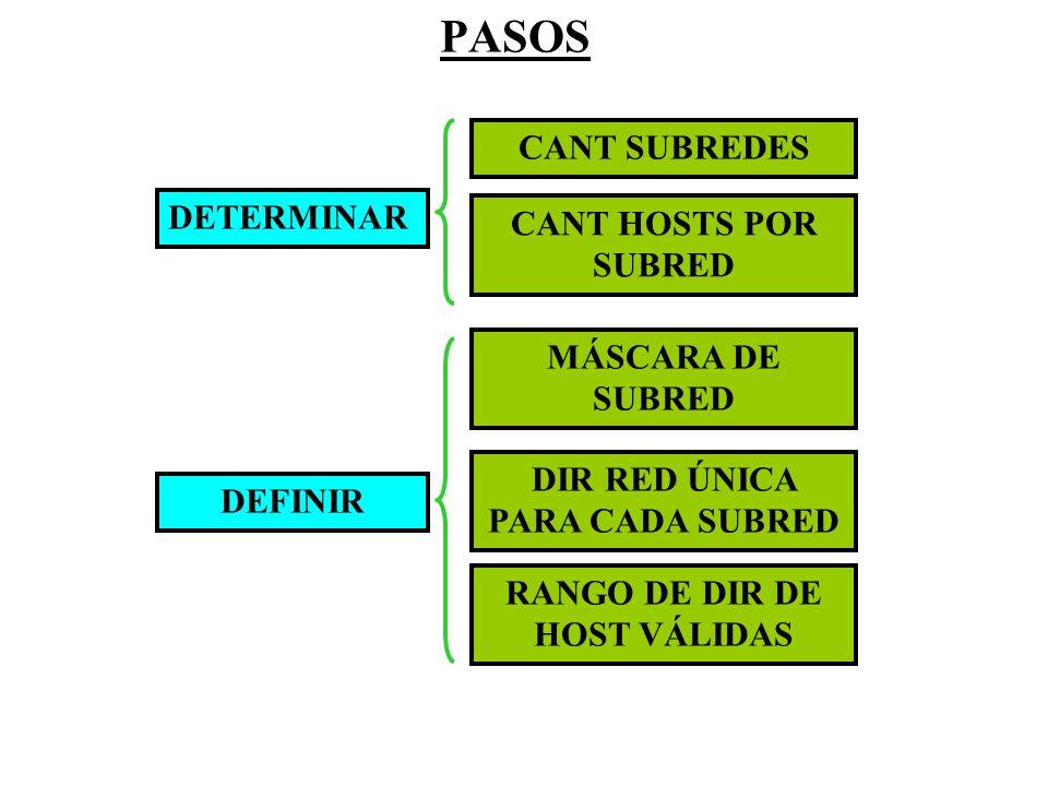 PASOS DETERMINAR DEFINIR CANT SUBREDES CANT HOSTS POR SUBRED MÁSCARA DE SUBRED DIR RED ÚNICA PARA CADA SUBRED RANGO DE DIR DE HOST VÁLIDAS